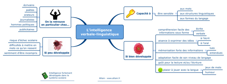 L'intelligence verbale-linguistique