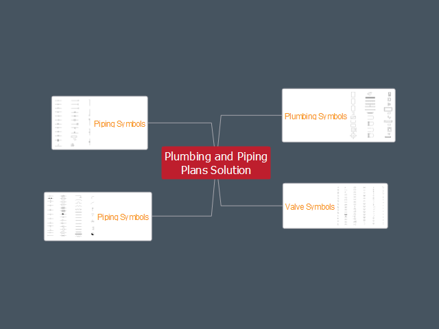 Conceptdraw Plumbing And Piping Plans Solution Mind Map Biggerplate