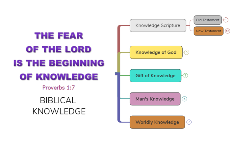 BIBLICAL KNOWLEDGE (Scriptures)