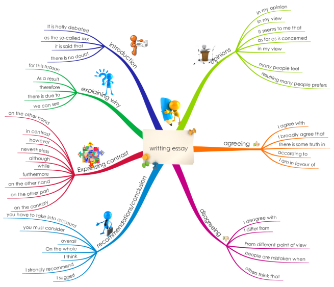 Writting Essay In English Imindmap Mind Map Template  Biggerplate Writting Essay In English