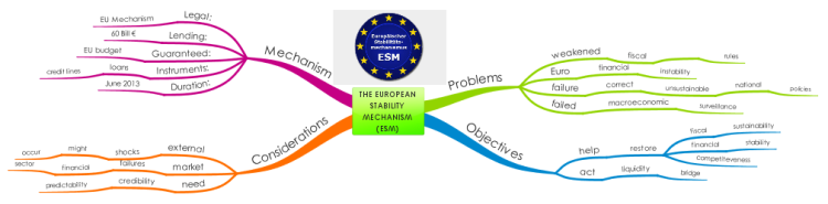 The European Stability Mechanism (ESM)