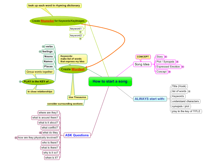 song structure template - songwriting how to start a song mindmanager mind map