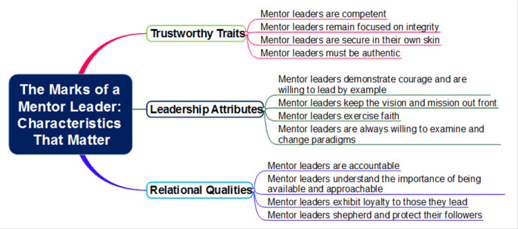 The Marks of a Mentor Leader: Characteristics That Matter