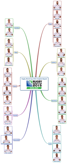 Rugby World Cup 2015: England Squad