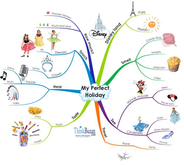 iMindMap: Kids - My Perfect Holiday mind map | Biggerplate