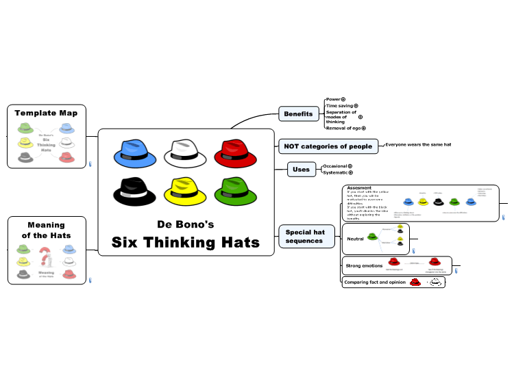 Six Thinking Hats by De Bono (The Ultimate Guide)