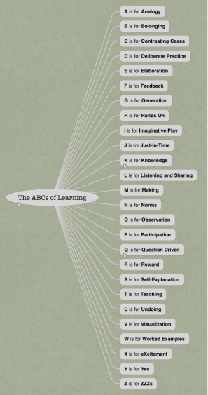 The ABCs of Learning