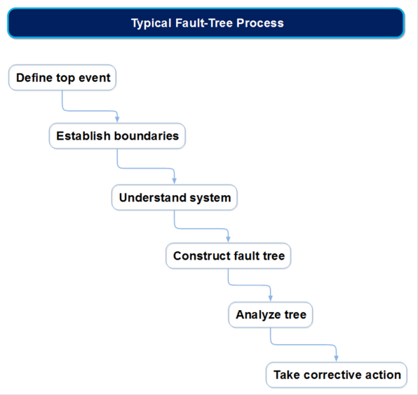 Typical Fault-Tree Process