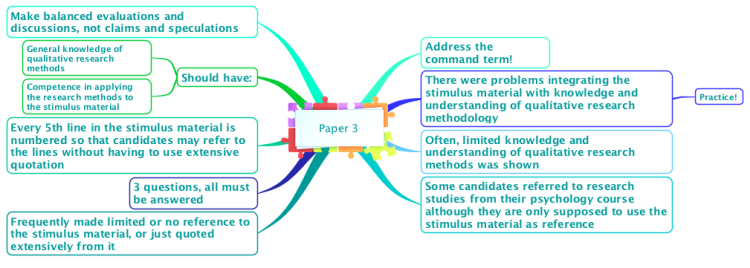 paper on psychology ib Paper iii ib exam secrets e-book is out  43 point ib diploma 7 in ib psych ma psychology (2:1) university of st andrews msc psychology (first) university of .