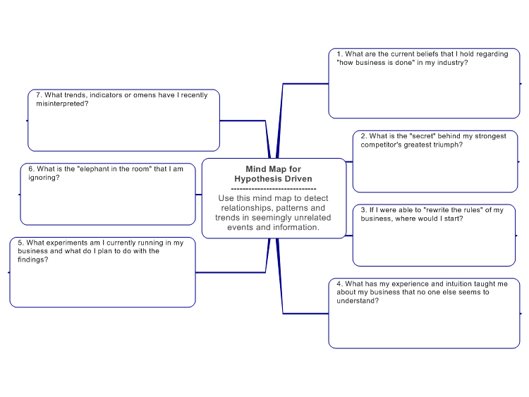 Strategic Thinking: Mind Map for Hypothesis Driven