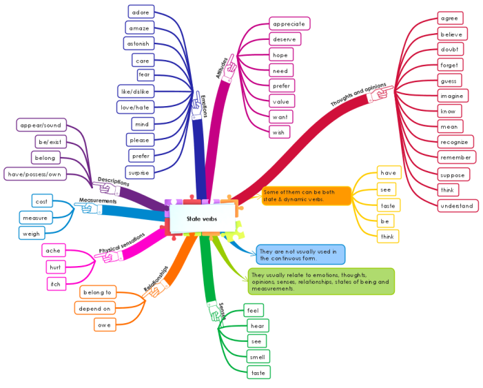iMindMap: State verbs mind map | Biggerplate