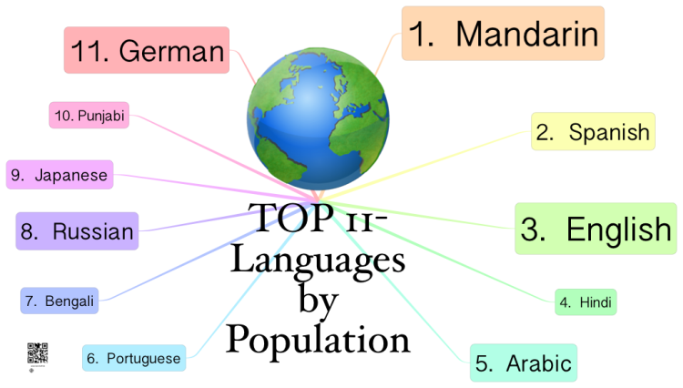 IThoughts Top Languages By Population Mind Map Biggerplate - Top 5 languages in the world