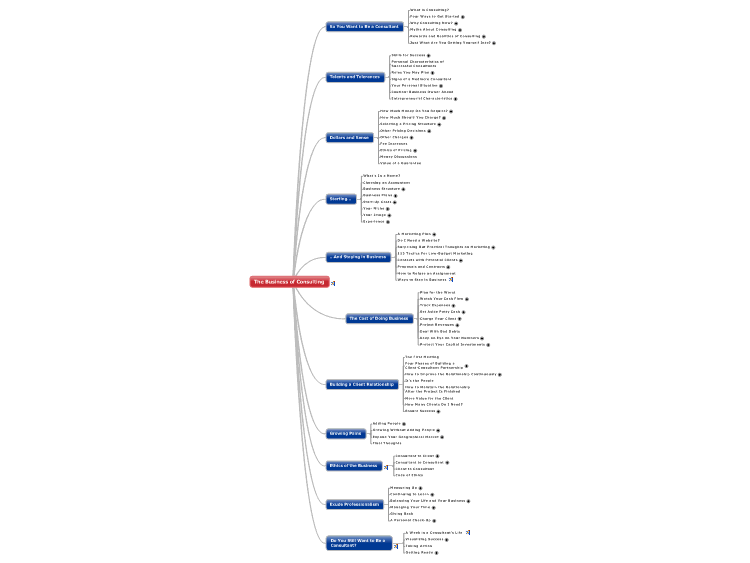 The Business of Consulting Mindmap