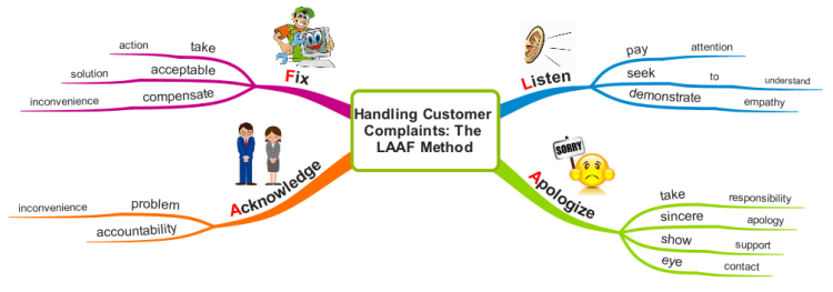 Handling Customer Complaints The LAAF Method