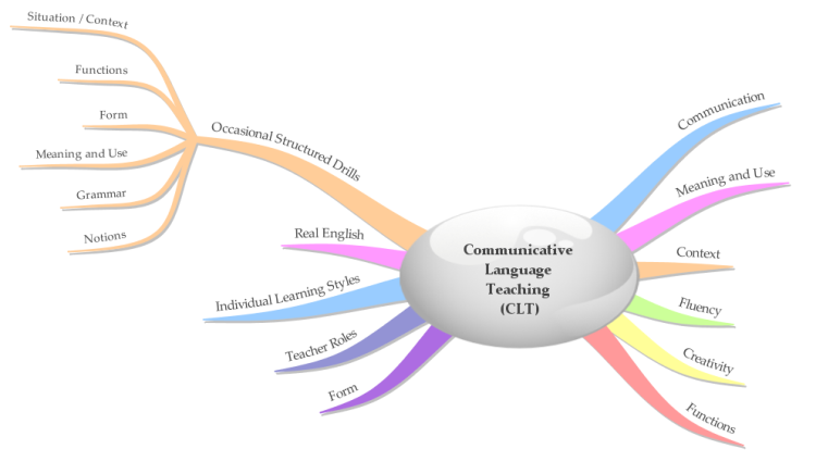 Communicative language teaching dissertation