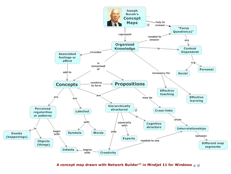 A concept map drawn with Network Builder™ in Mindjet 11 for Windows