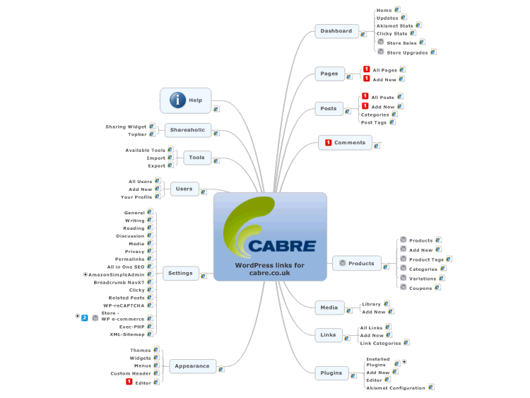 WordPress links for cabre.co.uk - Easy access to the administration