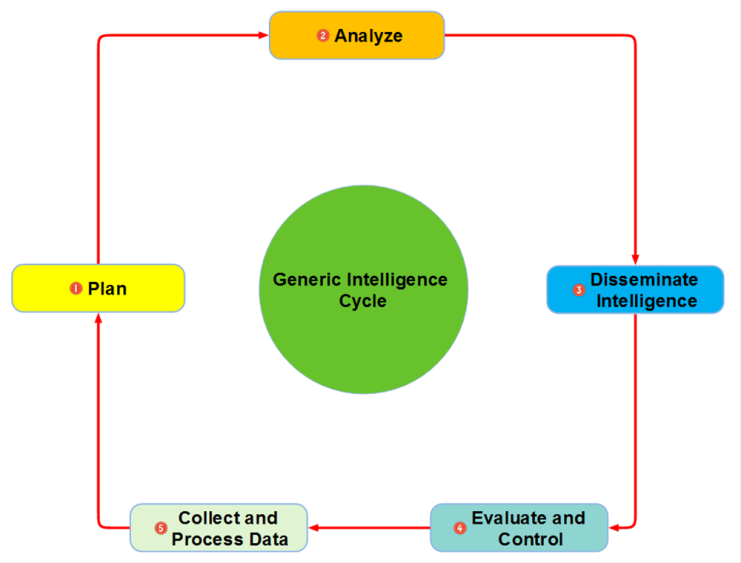 A Generic Intelligence Cycle