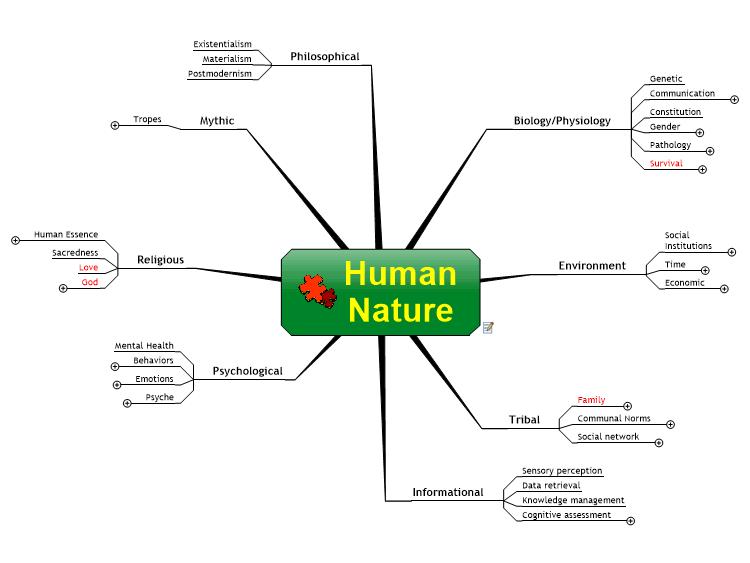 Human Nature Essence