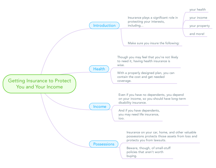Getting Insurance to Protect You and Your Income