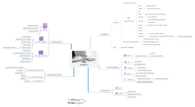 zenkit  la gestion de projet modulaire qui dope votre