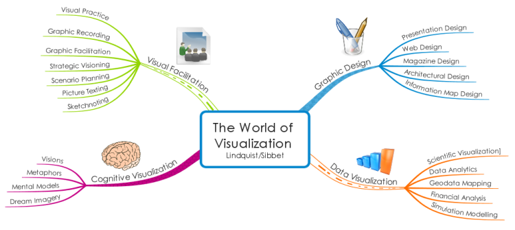 The World of Visualization