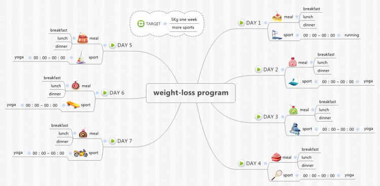 XMind: XMind Template Mind Map - Weight-loss program mind map ...
