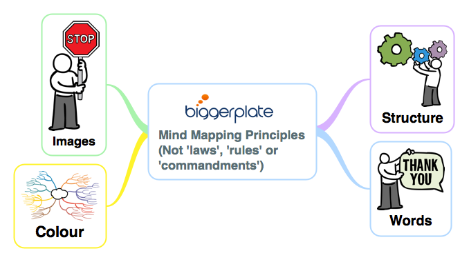 iThoughts for Business Productivity E-Learning: Mind Mapping Principles