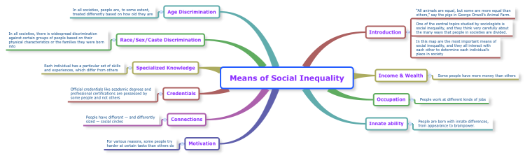 Means of Social Inequality