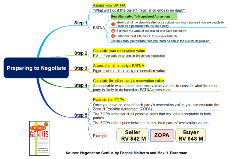 Preparing to Negotiate: MindMapper mind map template ...