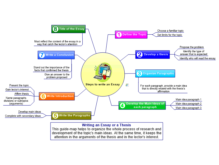 steps to write an essay  mindmanager mind map template