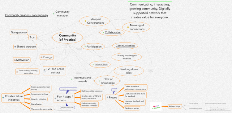 Community Creation Concept Map Ithoughts Mind Map Template