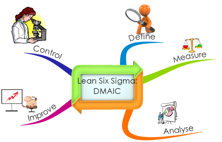 mind mapping tool with Lean Six Sigma Dmaic Mind Map on Mind Maps For Genealogy furthermore Valuestreammapping in addition Stakeholder Map Template likewise Visualizations additionally 10 Salesforce Integration Design Considerations From Architect Point Of View Mind Mapping Included.
