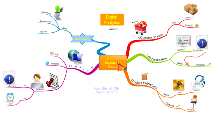 imindmap  online business goals mind map