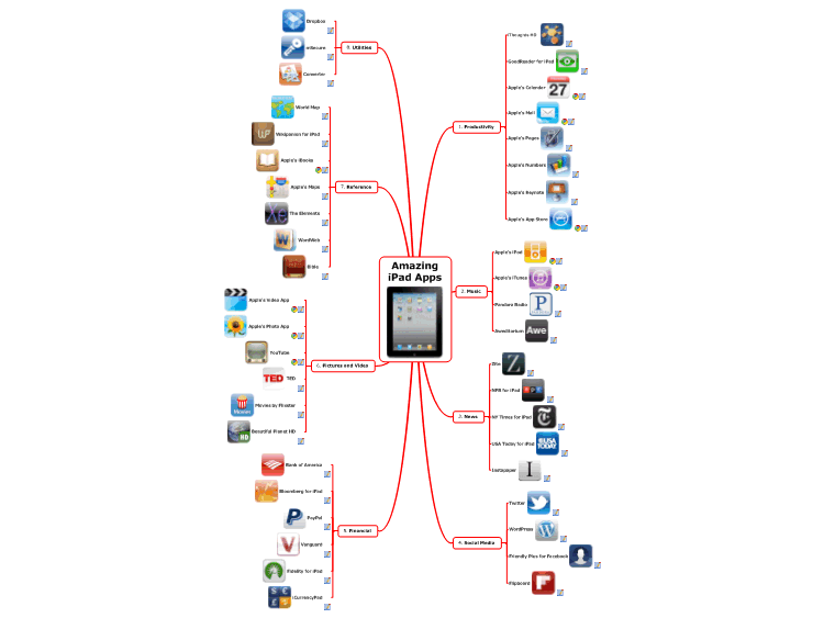 Amazing iPad Apps in a Mindmap