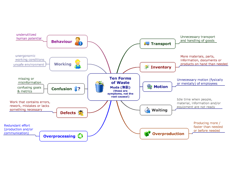 Mindmanager Ten Forms Of Waste Muda 無駄 These Are