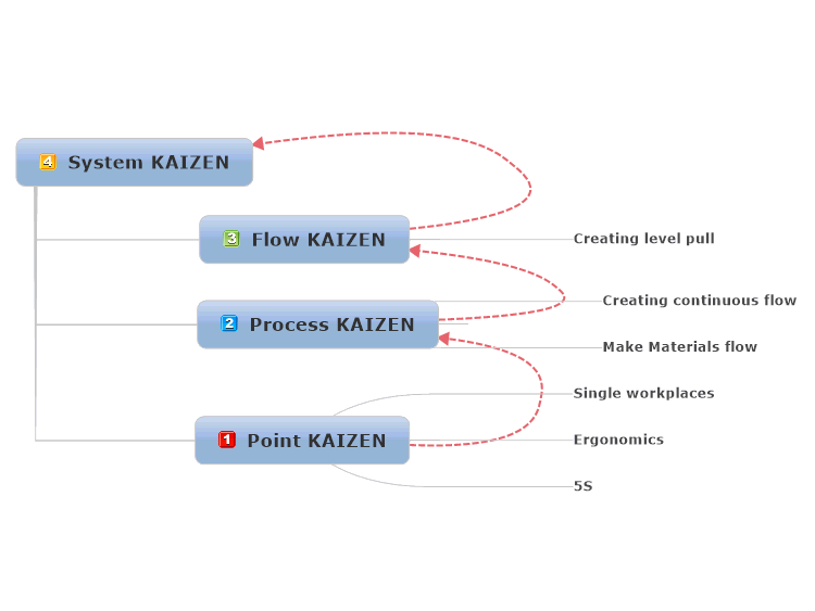 System KAIZEN - steps along the way!