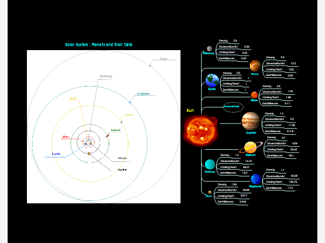 Solar System: Planets and their Data: ConceptDraw mind map ...