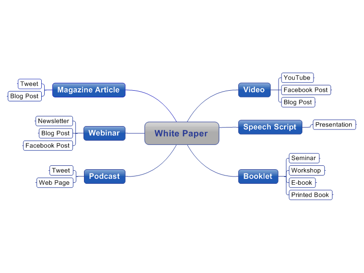 White Paper & Content Scale Map