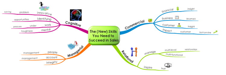 The (New) Skills You Need to Succeed in Sales