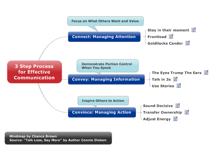 3 Step Process for Effective Communication: MindManager mind