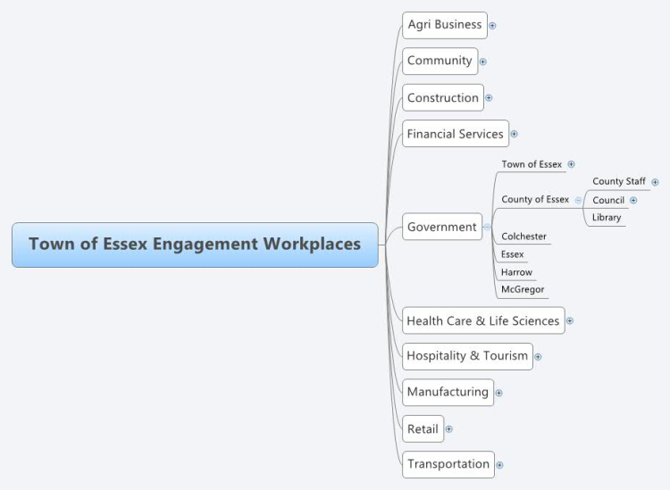 Town of Essex Engagement Workplaces