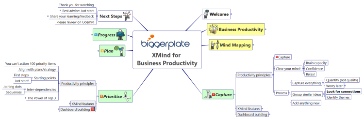 XMind for Business Productivity E-Learning Course Map