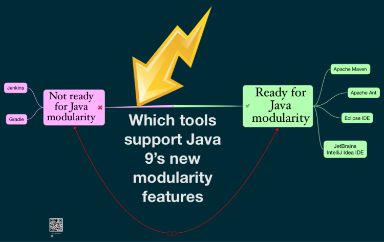 Which tools support Java 9's new modularity features?