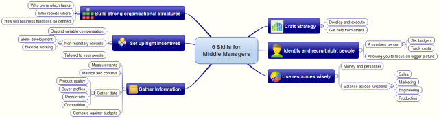 6 Skills for Middle Managers