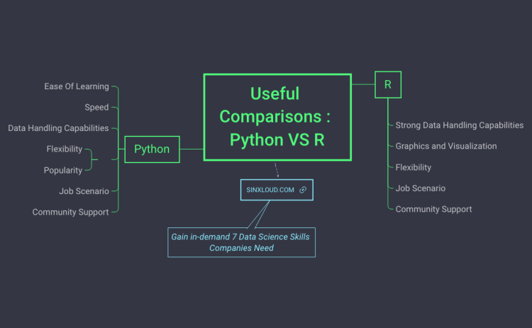 Useful Comparisons : Python VS R