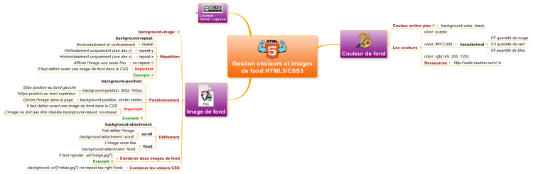 Gestion Couleurs Et Imagesde Fond Html5 Css3 Xmind Mind Map