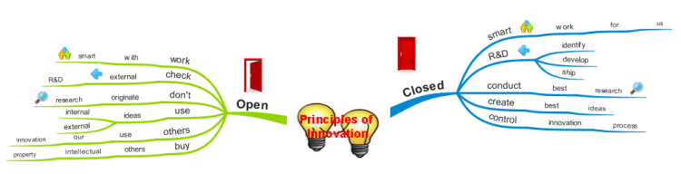 Principles of Innovation