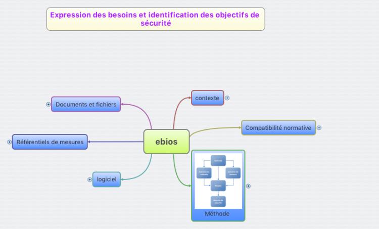 logiciel ebios