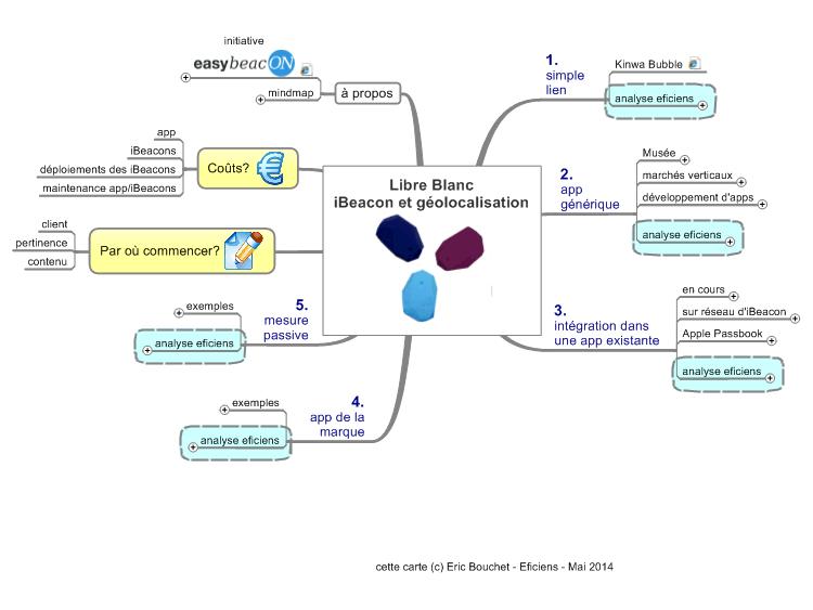Livre Blanc Ibeacon Et Geolocalisation Mindmanager Mind Map